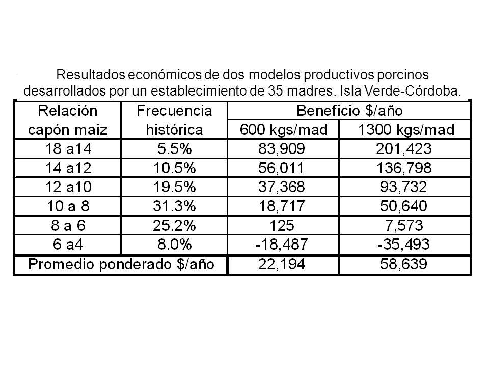 Resultados económicos de dos modelos productivos porcinos desarrollados por un establecimiento de 35 madres. Isla Verde-Córdoba.
