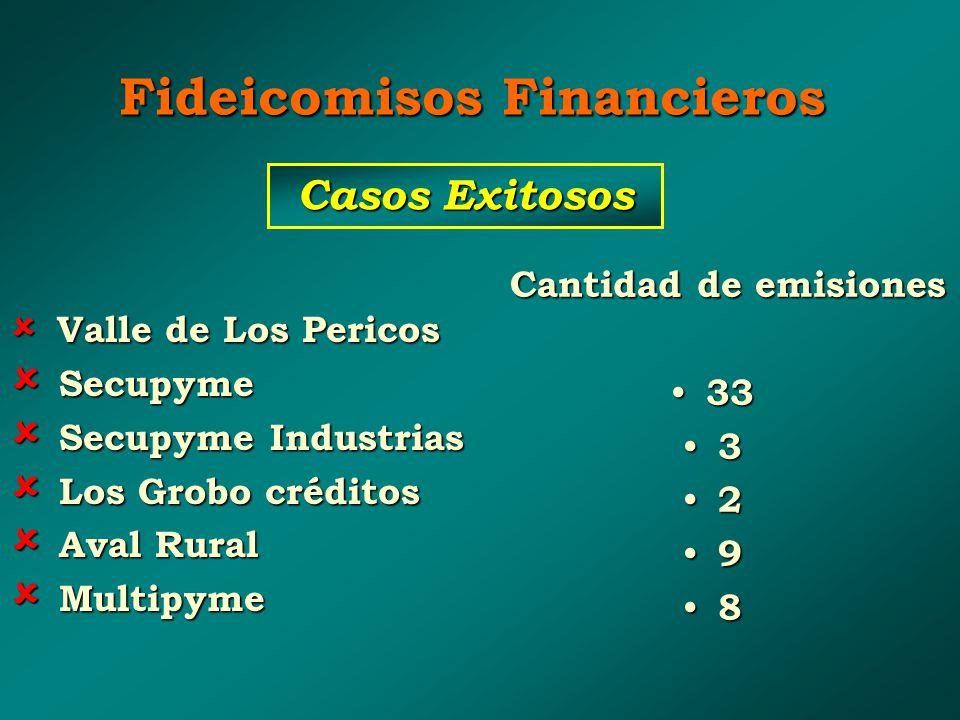 Fideicomisos Financieros V Valle de Los Pericos S Secupyme ecupyme Industrias L Los Grobo créditos A Aval Rural M Multipyme Cantidad de emisiones 33 3 2 9 8 Casos Exitosos