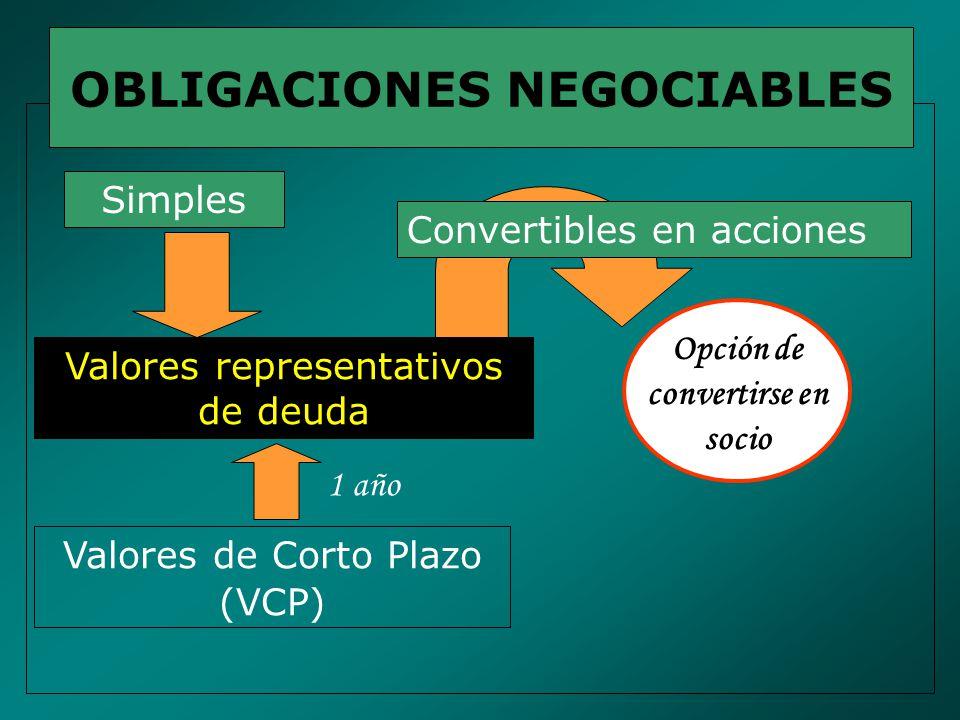 OBLIGACIONES NEGOCIABLES Simples Valores de Corto Plazo (VCP) Valores representativos de deuda Opción de convertirse en socio Convertibles en acciones 1 año