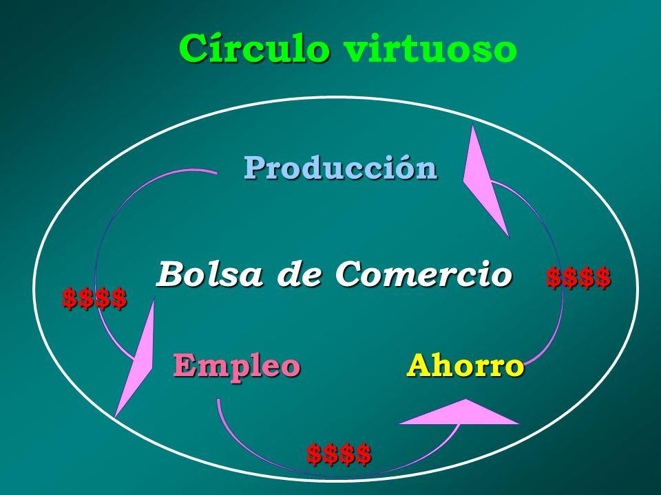 Círculo Círculo virtuoso Bolsa de Comercio $$$$ $$$$ $$$$ Ahorro Producción Empleo