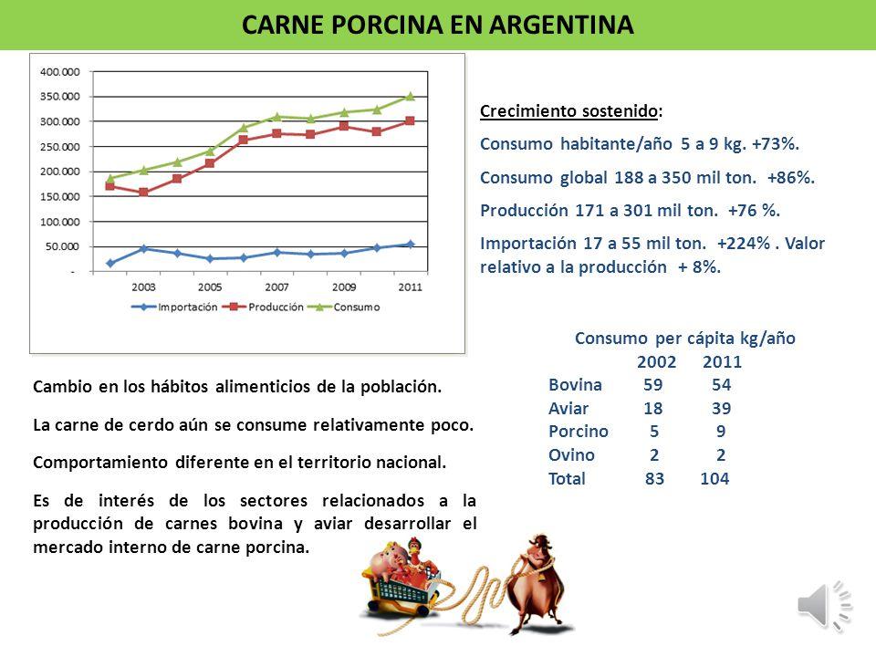 CARNE PORCINA EN ARGENTINA Consumo per cápita kg/año 2002 2011 Bovina 59 54 Aviar 18 39 Porcino 5 9 Ovino 2 2 Total 83 104 Cambio en los hábitos alime