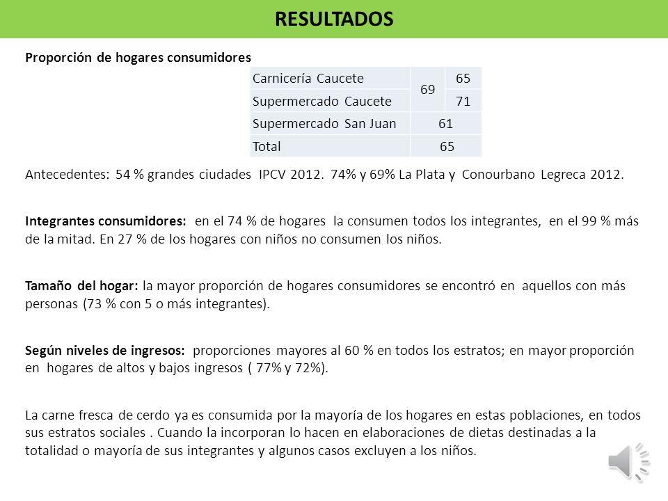 Proporción de hogares consumidores Antecedentes: 54 % grandes ciudades IPCV 2012. 74% y 69% La Plata y Conourbano Legreca 2012. Integrantes consumidor