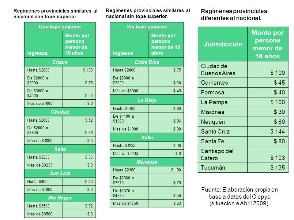 Regímenes provinciales similares al nacional con tope superior.