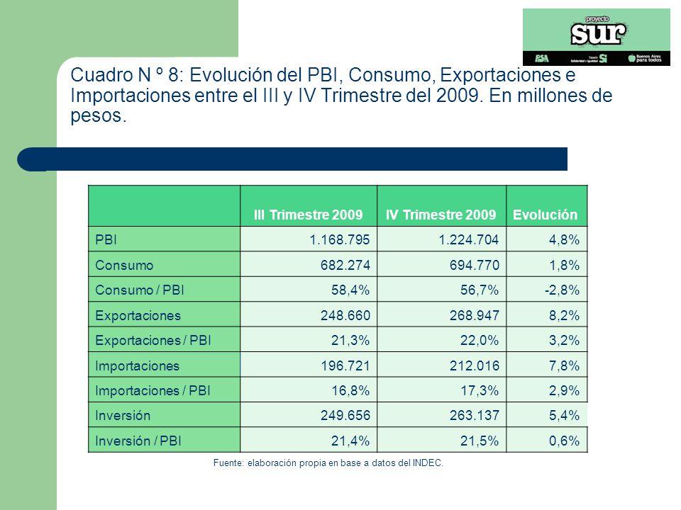III Trimestre 2009IV Trimestre 2009Evolución PBI1.168.7951.224.7044,8% Consumo682.274694.7701,8% Consumo / PBI58,4%56,7%-2,8% Exportaciones248.660268.9478,2% Exportaciones / PBI21,3%22,0%3,2% Importaciones196.721212.0167,8% Importaciones / PBI16,8%17,3%2,9% Inversión249.656263.1375,4% Inversión / PBI21,4%21,5%0,6% Fuente: elaboración propia en base a datos del INDEC.
