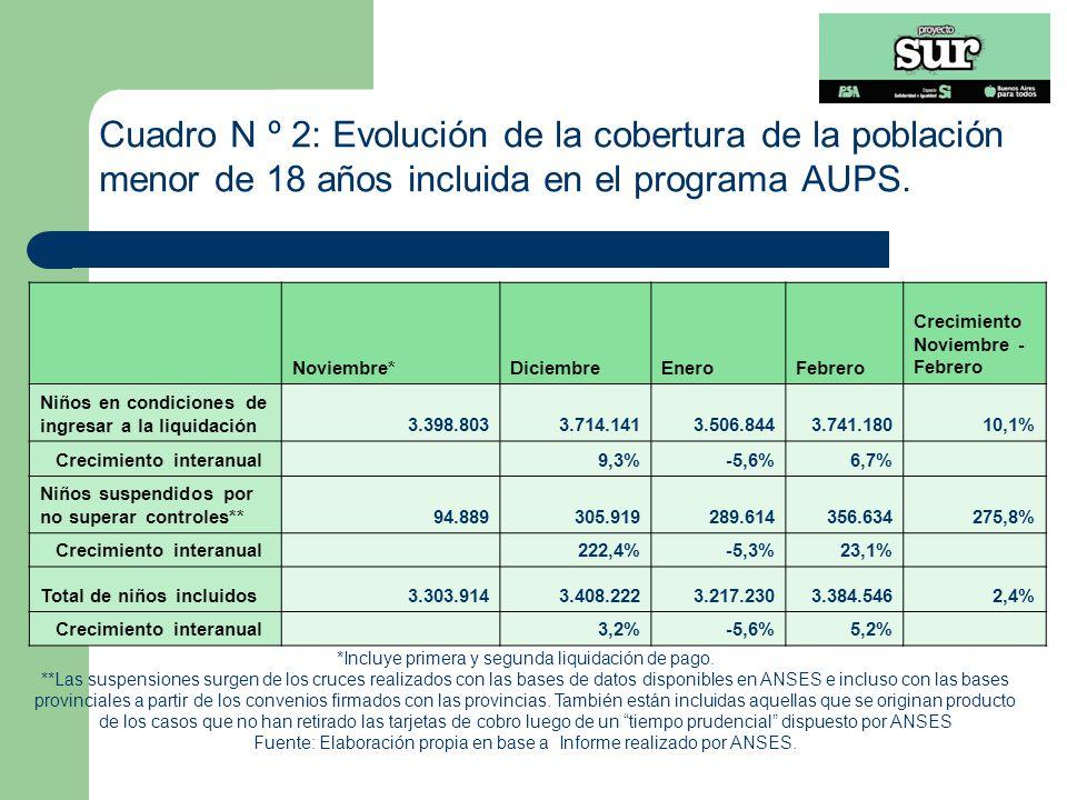 Cuadro N º 2: Evolución de la cobertura de la población menor de 18 años incluida en el programa AUPS.