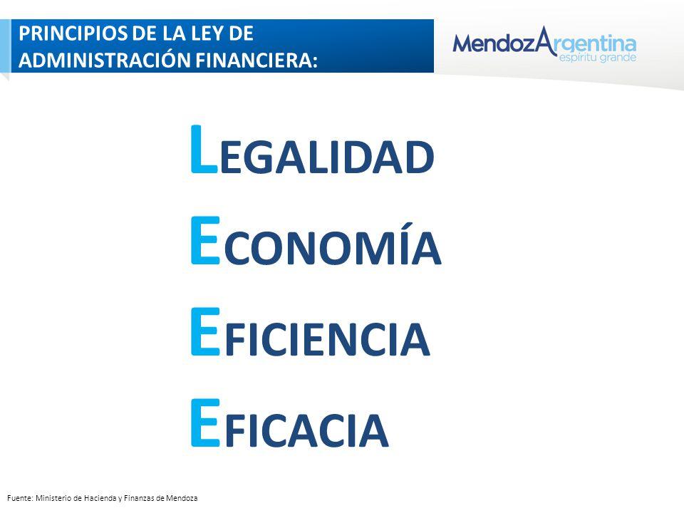 PRINCIPIOS DE LA LEY DE ADMINISTRACIÓN FINANCIERA: Fuente: Ministerio de Hacienda y Finanzas de Mendoza L EGALIDAD E CONOMÍA E FICIENCIA E FICACIA