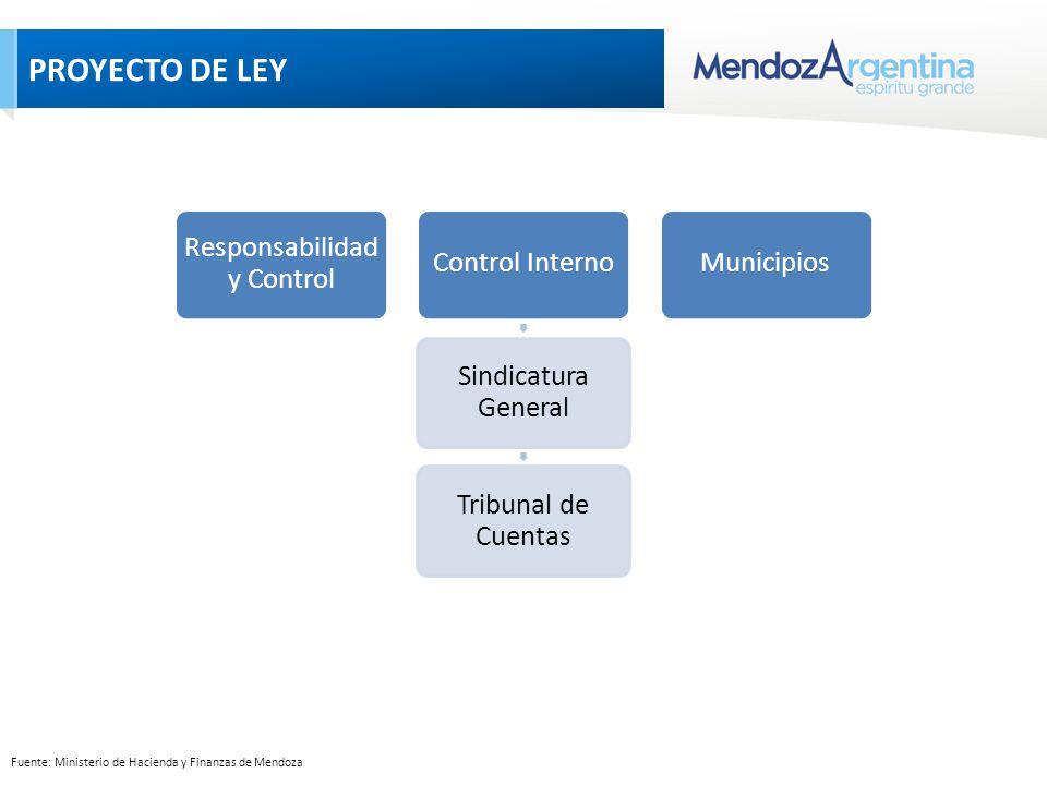 Fuente: Ministerio de Hacienda y Finanzas de Mendoza PROYECTO DE LEY Responsabilidad y Control Control Interno Sindicatura General Tribunal de Cuentas Municipios