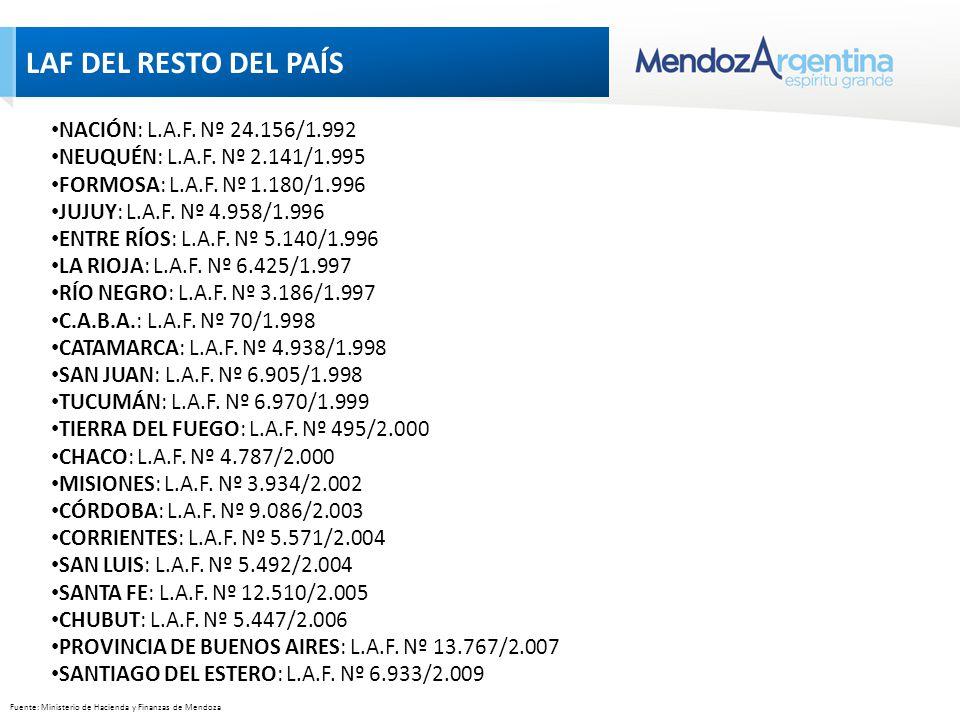 LAF DEL RESTO DEL PAÍS Fuente: Ministerio de Hacienda y Finanzas de Mendoza NACIÓN: L.A.F.