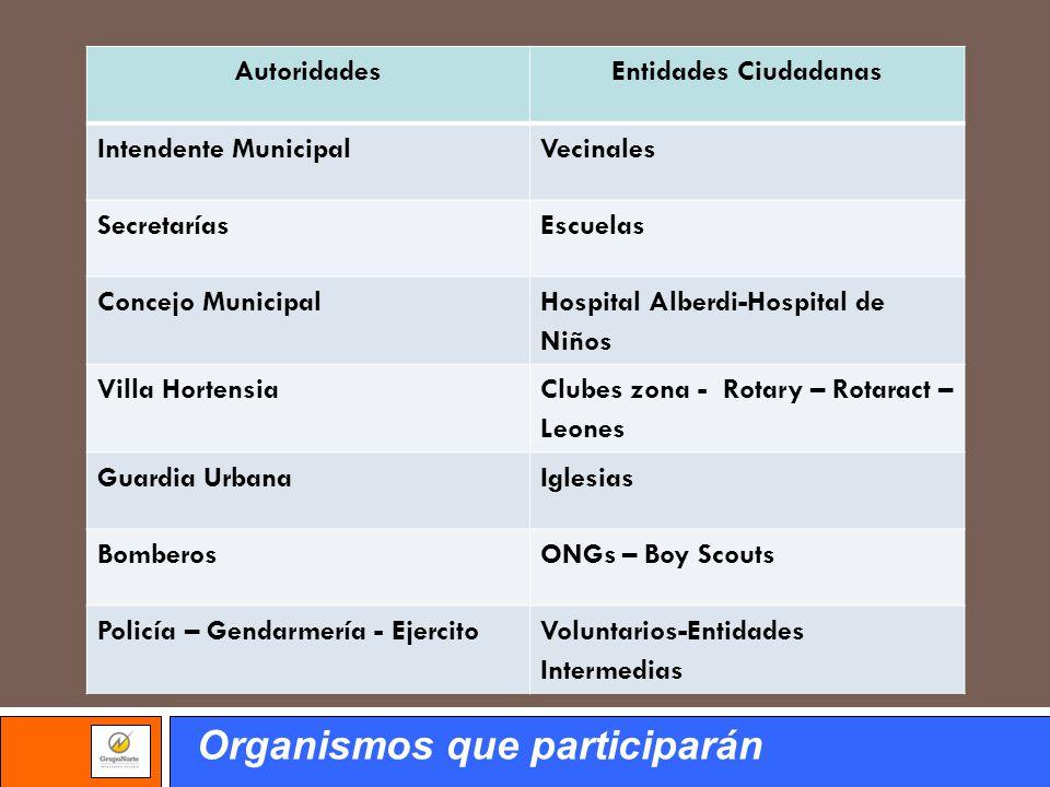 AutoridadesEntidades Ciudadanas Intendente MunicipalVecinales SecretaríasEscuelas Concejo Municipal Hospital Alberdi-Hospital de Niños Villa Hortensia