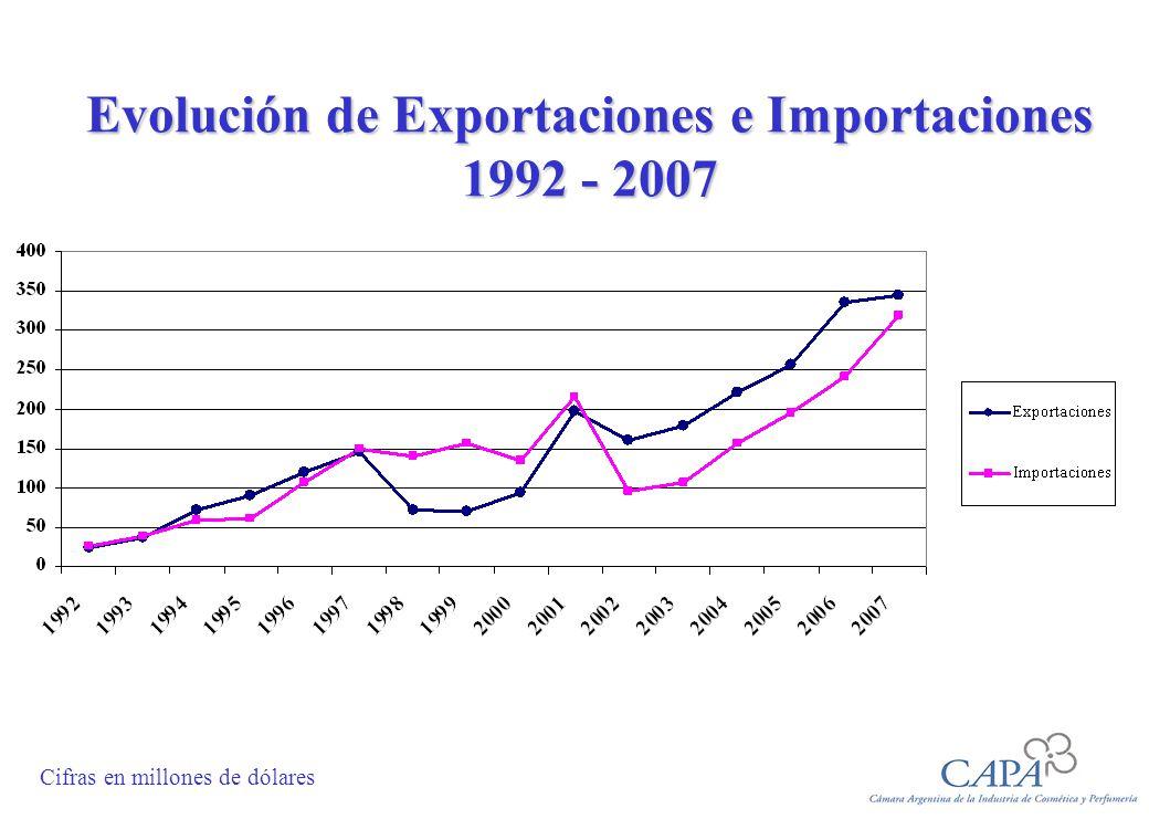 Evolución de Exportaciones e Importaciones 1992 - 2007 Cifras en millones de dólares