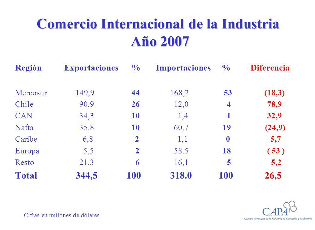 Comercio Internacional de la Industria Año 2007 Región Exportaciones% Importaciones % Diferencia Mercosur 149,944 168,2 53 (18,3) Chile 90,9 26 12,0 4 78,9 CAN 34,310 1,4 1 32,9 Nafta 35,8 10 60,7 19 (24,9) Caribe 6,8 2 1,1 0 5,7 Europa 5,5 2 58,5 18 ( 53 ) Resto 21,3 6 16,1 5 5,2 Total 344,5 100 318.0100 26,5 Cifras en millones de dólares