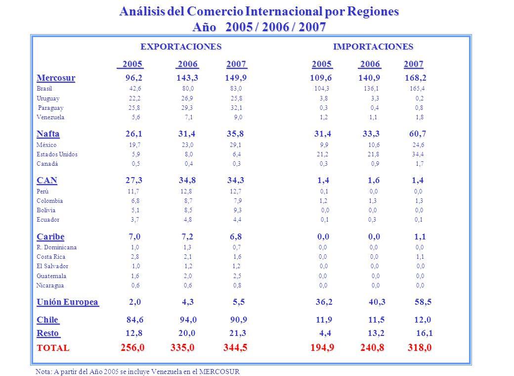 Análisis del Comercio Internacional por Regiones Año 2005 / 2006 / 2007 EXPORTACIONES IMPORTACIONES 2005 2006 2007 2005 2006 2007 2005 2006 2007 2005 2006 2007 Mercosur Mercosur 96,2 143,3 149,9 109,6 140,9 168,2 Brasil 42,6 80,0 83,0 104,3 136,1 165,4 Uruguay 22,2 26,9 25,8 3,8 3,3 0,2 Paraguay 25,8 29,3 32,1 0,3 0,4 0,8 Venezuela 5,6 7,1 9,0 1,2 1,1 1,8 Nafta Nafta 26,1 31,4 35,8 31,4 33,3 60,7 México 19,7 23,0 29,1 9,9 10,6 24,6 Estados Unidos 5,9 8,0 6,4 21,2 21,8 34,4 Canadá 0,5 0,4 0,3 0,3 0,9 1,7 CAN CAN 27,3 34,8 34,3 1,4 1,6 1,4 Perú 11,7 12,8 12,7 0,1 0,0 0,0 Colombia 6,8 8,7 7,9 1,2 1,3 1,3 Bolivia 5,1 8,5 9,3 0,0 0,0 0,0 Ecuador 3,7 4,8 4,4 0,1 0,3 0,1 Caribe Caribe 7,0 7,2 6,8 0,0 0,0 1,1 R.