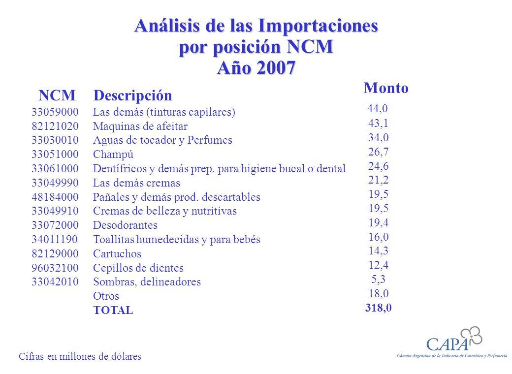 Análisis de las Importaciones por posición NCM Año 2007 NCM 33059000 82121020 33030010 33051000 33061000 33049990 48184000 33049910 33072000 34011190