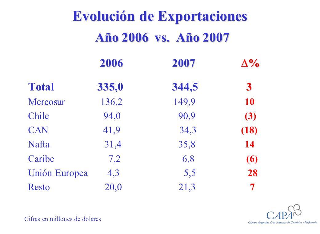 Evolución de Importaciones Año 2006 vs.