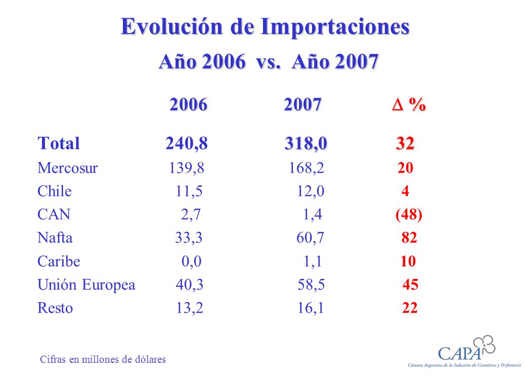 Evolución de Importaciones Año 2006 vs. Año 2007 2006 2007 % 2006 2007 % 318,0 32 Total 240,8 318,0 32 Mercosur 139,8 168,2 20 Chile 11,5 12,0 4 CAN 2