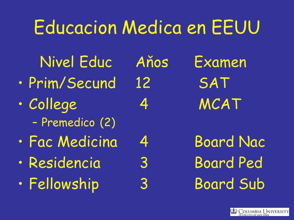 Educacion Medica en EEUU Nivel EducAňosExamen Prim/Secund 12 SAT College 4 MCAT –Premedico (2) Fac Medicina 4Board Nac Residencia 3Board Ped Fellowship 3Board Sub