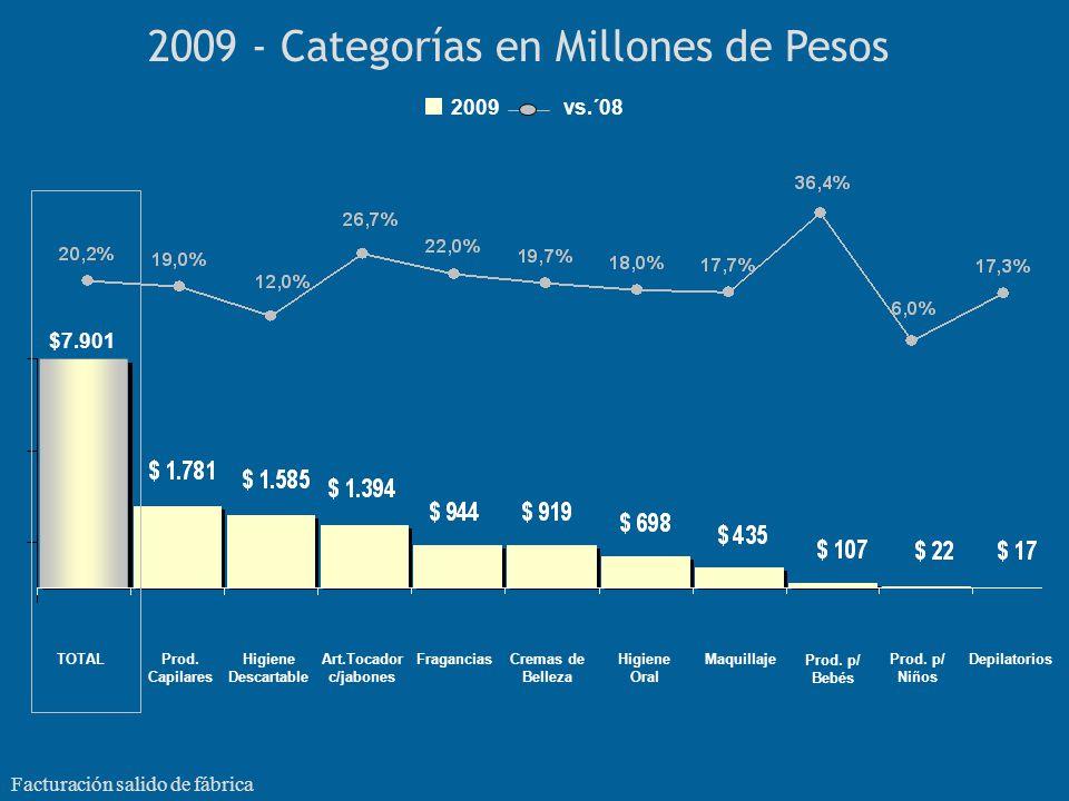 6706 5052 2009 - Categorías en Millones de Unidades TOTAL (1) Prod.