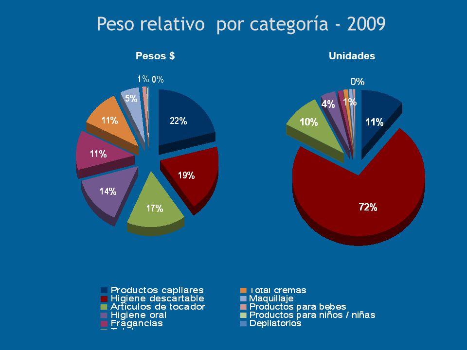 Peso relativo por categoría - 2009 Pesos $Unidades