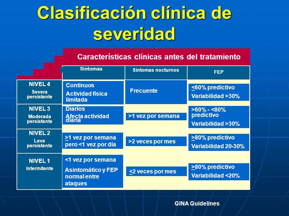 Clasificación clínica de severidad Características clínicas antes del tratamiento Síntomas Síntomas nocturnos FEP NIVEL 4 Severa persistente NIVEL 3 M