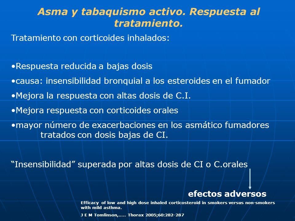 Asma y tabaquismo activo. Respuesta al tratamiento. Tratamiento con corticoides inhalados: Respuesta reducida a bajas dosis causa: insensibilidad bron