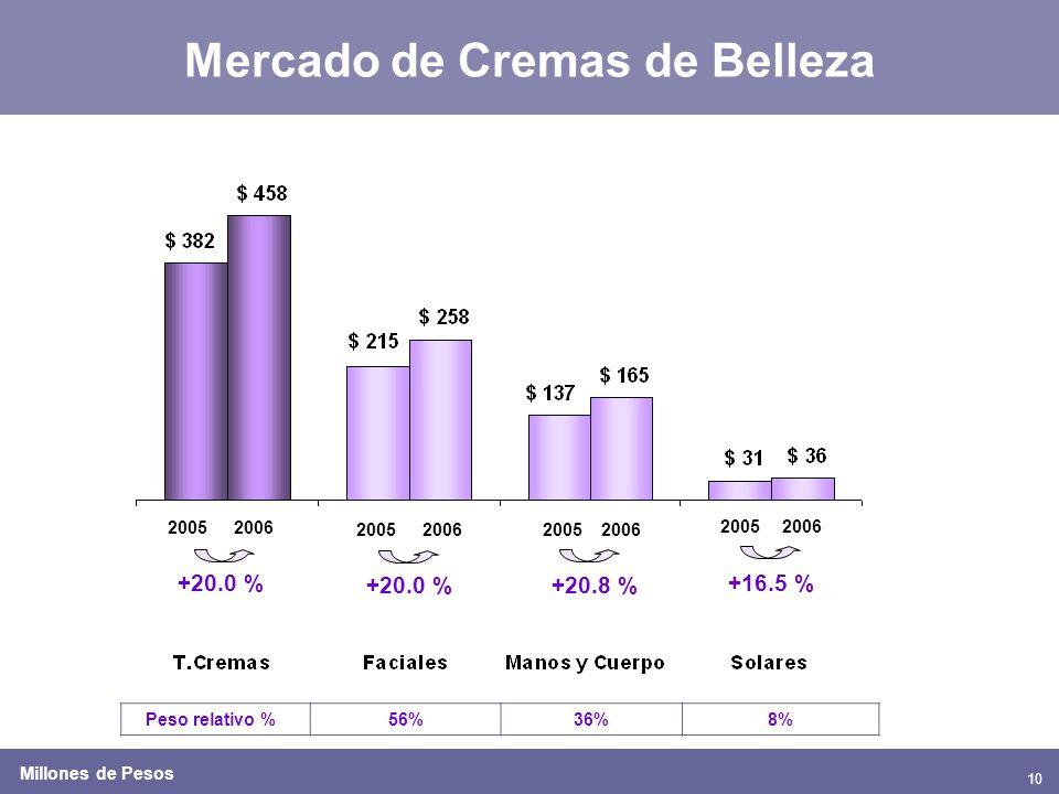 10 Mercado de Cremas de Belleza 20052006 20052006 20052006 +20.0 % +20.8 % +16.5 % Peso relativo %56%36%8% 20052006 +20.0 % Millones de Pesos