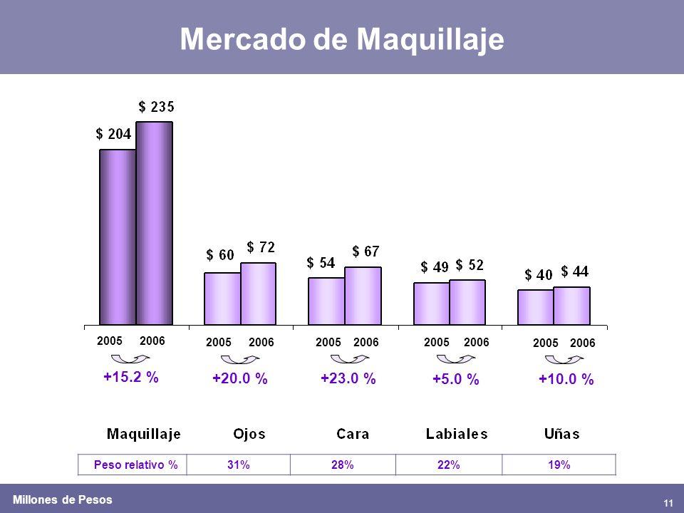 11 Mercado de Maquillaje 20052006 2005200620052006 +15.2 % +23.0 % +5.0 % Peso relativo %31%28%22%19% 20052006 +20.0 % 20052006 +10.0 % Millones de Pe