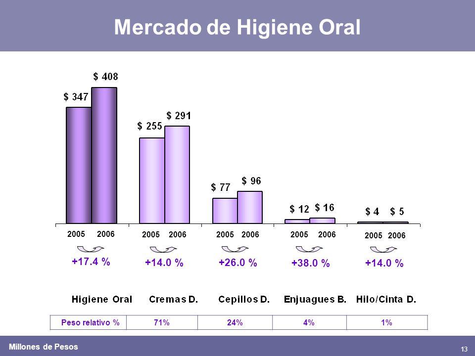 13 Mercado de Higiene Oral 20052006 2005200620052006 +17.4 % +26.0 % +38.0 % Peso relativo %71%24%4%1% 20052006 +14.0 % 20052006 +14.0 % Millones de Pesos
