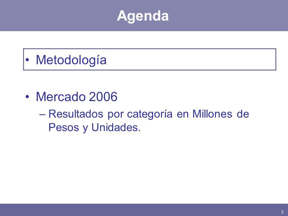 2 Agenda Metodología Mercado 2006 –Resultados por categoría en Millones de Pesos y Unidades.