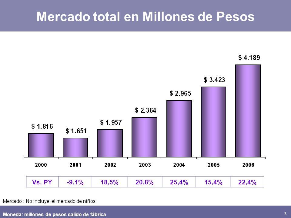 3 Vs. PY-9,1%18,5%20,8%25,4%15,4%22,4% Mercado total en Millones de Pesos Moneda: millones de pesos salido de fábrica Mercado : No incluye el mercado