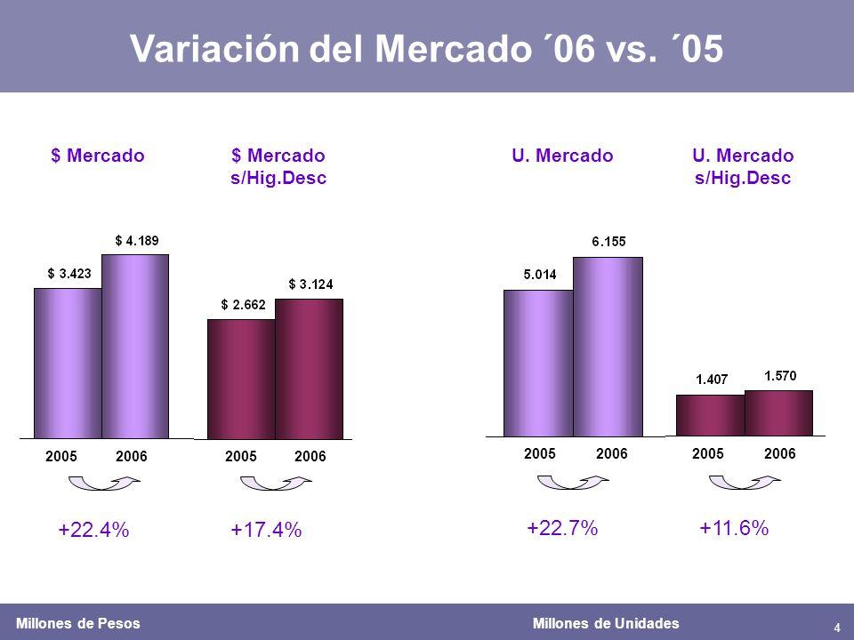 4 Variación del Mercado ´06 vs. ´05 $ Mercado$ Mercado s/Hig.Desc +22.4%+17.4% +22.7%+11.6% U.