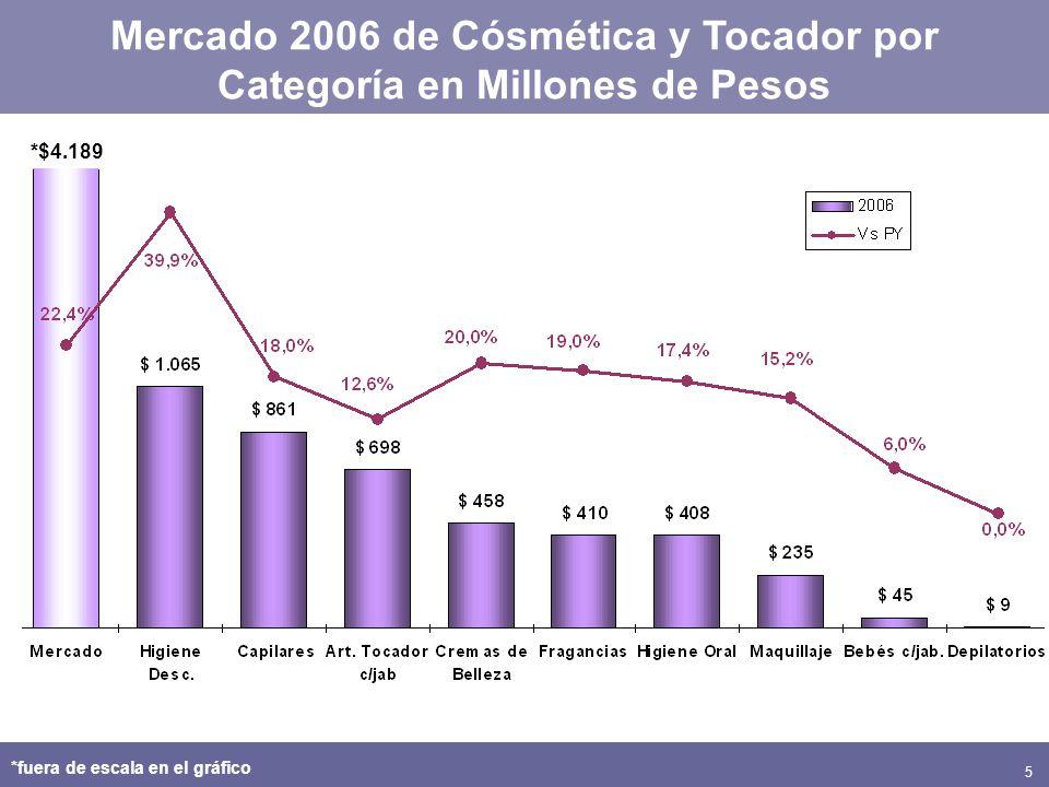 5 Mercado 2006 de Cósmética y Tocador por Categoría en Millones de Pesos *$4.189 *fuera de escala en el gráfico