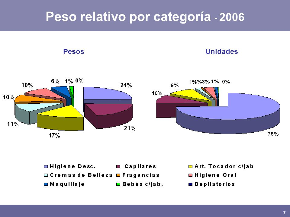 7 Peso relativo por categoría - 2006 PesosUnidades