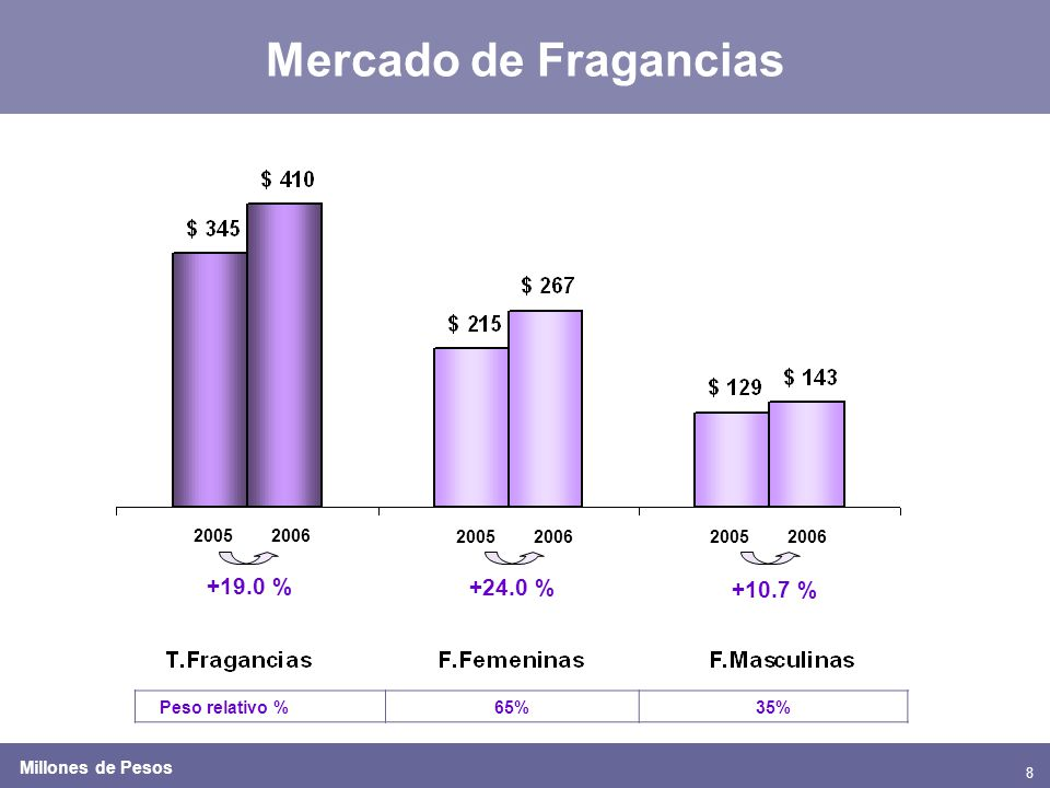 8 20052006 2005200620052006 +19.0 % +24.0 % +10.7 % Peso relativo %65%35% Millones de Pesos Mercado de Fragancias