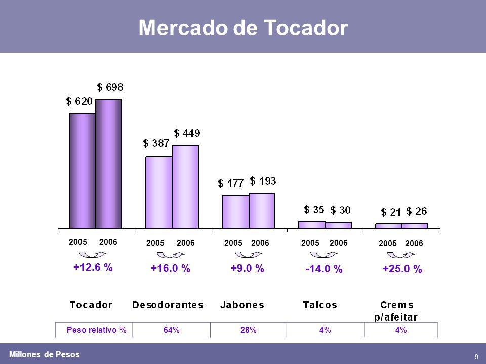9 Mercado de Tocador 20052006 2005200620052006 +12.6 % +9.0 % -14.0 % Peso relativo %64%28%4% 20052006 +16.0 % 20052006 +25.0 % Millones de Pesos +12.6 % +9.0 % -14.0 % +16.0 % +25.0 %
