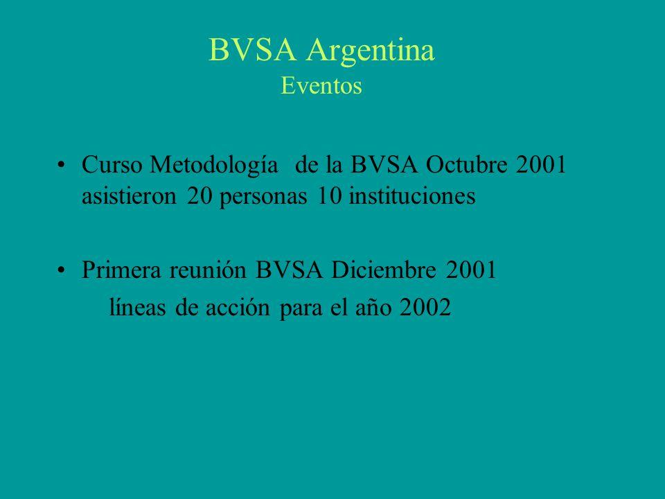 BVSA Argentina Eventos Curso Metodología de la BVSA Octubre 2001 asistieron 20 personas 10 instituciones Primera reunión BVSA Diciembre 2001 líneas de acción para el año 2002