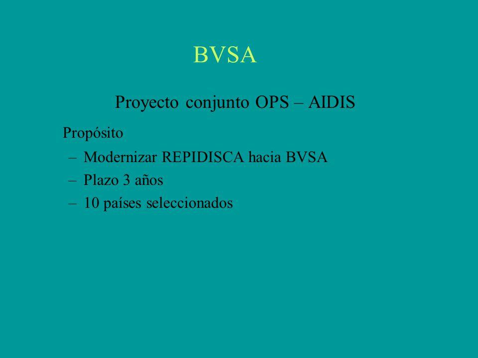 BVSA Proyecto conjunto OPS – AIDIS Propósito –Modernizar REPIDISCA hacia BVSA –Plazo 3 años –10 países seleccionados
