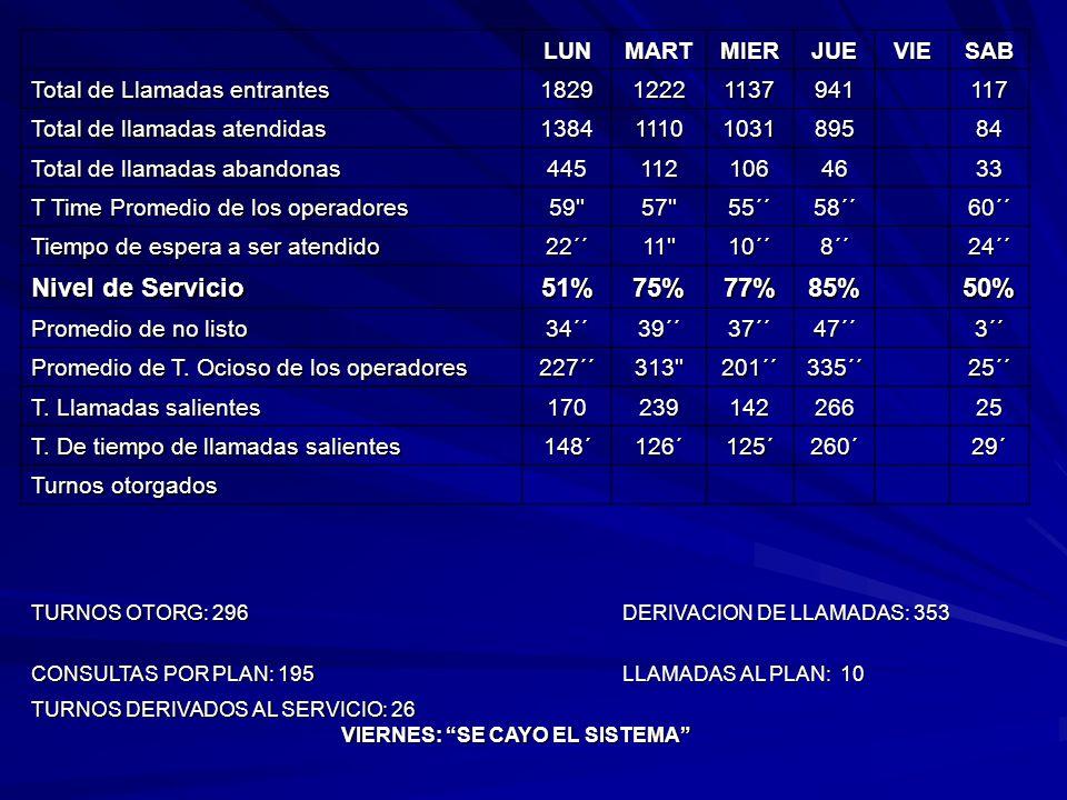 LUNMARTMIERJUEVIESAB Total de Llamadas entrantes 182912221137941 117 Total de llamadas atendidas 138411101031895 84 Total de llamadas abandonas 44511210646 33 T Time Promedio de los operadores 59 57 55´´58´´ 60´´ Tiempo de espera a ser atendido 22´´11 10´´8´´ 24´´ Nivel de Servicio 51%75%77%85% 50% Promedio de no listo 34´´39´´37´´47´´ 3´´ Promedio de T.