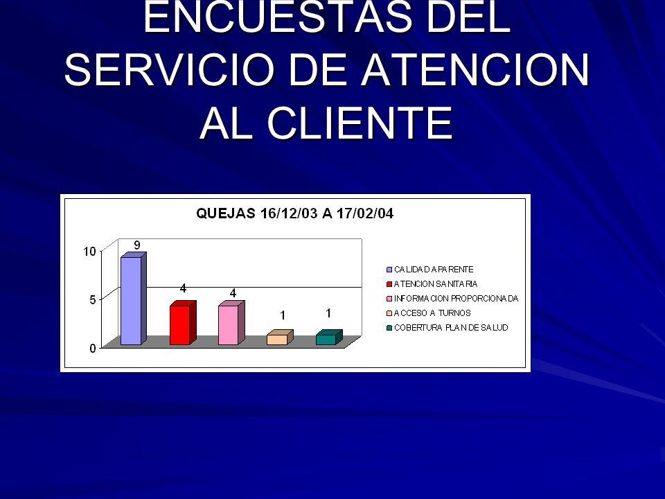 ENCUESTAS DEL SERVICIO DE ATENCION AL CLIENTE