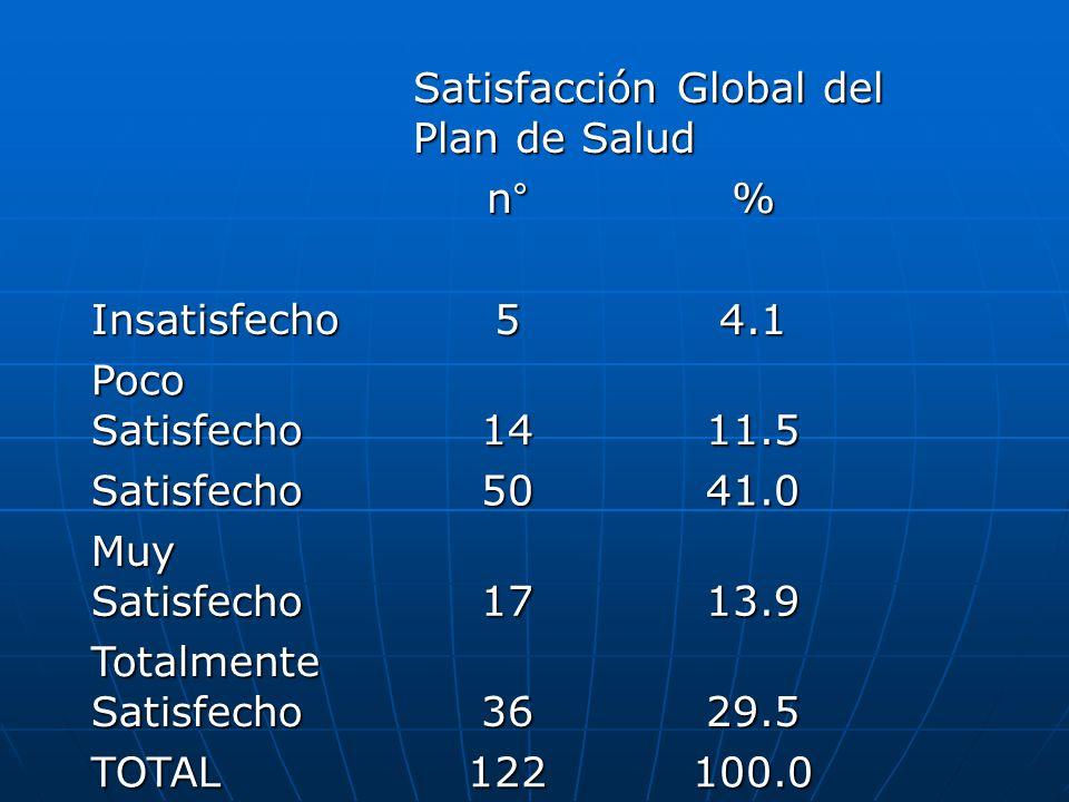 Satisfacción Global del Plan de Salud n°% Insatisfecho54.1 Poco Satisfecho 1411.5 Satisfecho5041.0 Muy Satisfecho 1713.9 Totalmente Satisfecho 3629.5 TOTAL122100.0