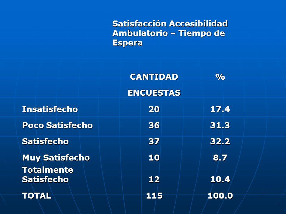 Satisfacción Accesibilidad Ambulatorio – Tiempo de Espera CANTIDAD% ENCUESTAS Insatisfecho2017.4 Poco Satisfecho 3631.3 Satisfecho3732.2 Muy Satisfecho 108.7 Totalmente Satisfecho 1210.4 TOTAL115100.0
