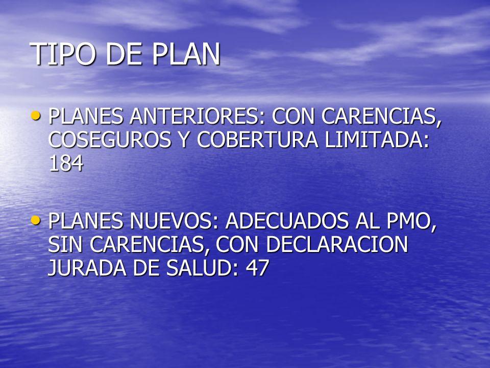 TIPO DE PLAN PLANES ANTERIORES: CON CARENCIAS, COSEGUROS Y COBERTURA LIMITADA: 184 PLANES ANTERIORES: CON CARENCIAS, COSEGUROS Y COBERTURA LIMITADA: 184 PLANES NUEVOS: ADECUADOS AL PMO, SIN CARENCIAS, CON DECLARACION JURADA DE SALUD: 47 PLANES NUEVOS: ADECUADOS AL PMO, SIN CARENCIAS, CON DECLARACION JURADA DE SALUD: 47
