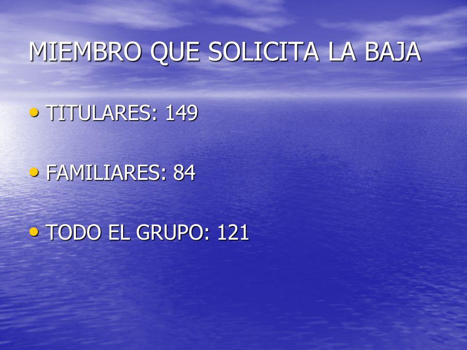 MIEMBRO QUE SOLICITA LA BAJA TITULARES: 149 TITULARES: 149 FAMILIARES: 84 FAMILIARES: 84 TODO EL GRUPO: 121 TODO EL GRUPO: 121