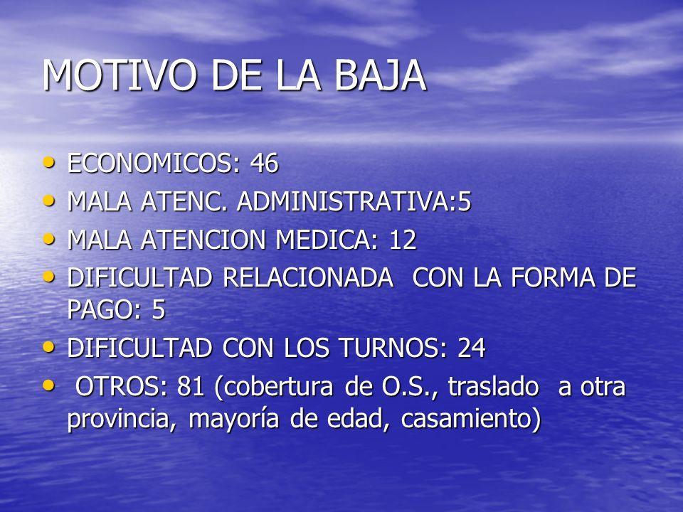 MOTIVO DE LA BAJA ECONOMICOS: 46 ECONOMICOS: 46 MALA ATENC.