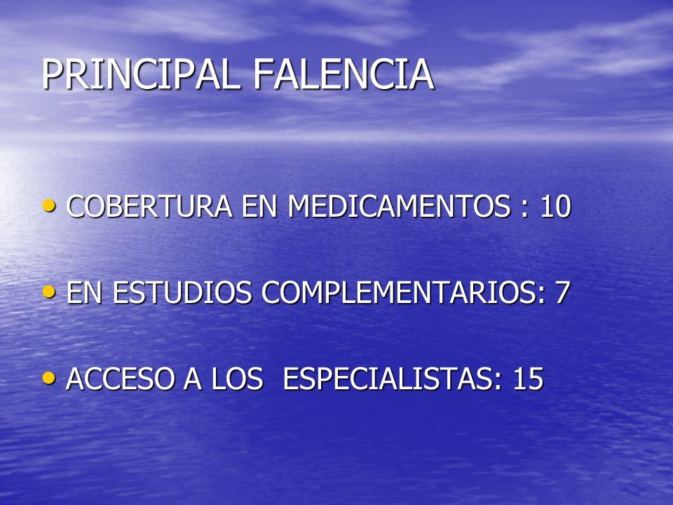 PRINCIPAL FALENCIA COBERTURA EN MEDICAMENTOS : 10 COBERTURA EN MEDICAMENTOS : 10 EN ESTUDIOS COMPLEMENTARIOS: 7 EN ESTUDIOS COMPLEMENTARIOS: 7 ACCESO A LOS ESPECIALISTAS: 15 ACCESO A LOS ESPECIALISTAS: 15