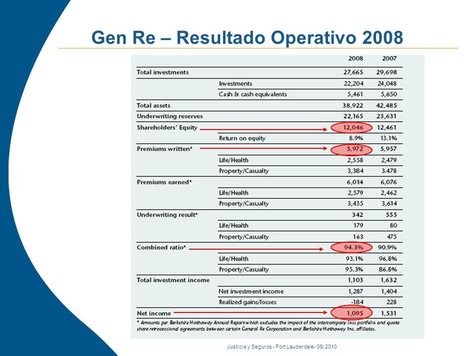 Justicia y Seguros - Fort Lauderdale- 06/ 2010 Gen Re – Resultado Operativo 2008