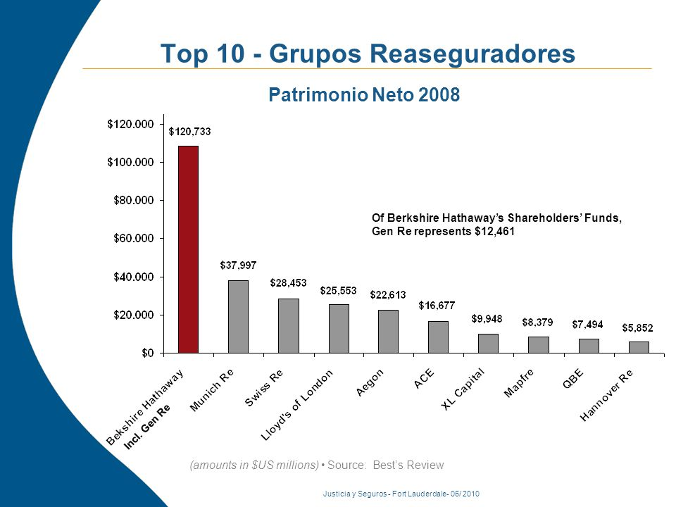 Justicia y Seguros - Fort Lauderdale- 06/ 2010 Top 10 - Grupos Reaseguradores Patrimonio Neto 2008 (amounts in $US millions) Source: Bests Review Of Berkshire Hathaways Shareholders Funds, Gen Re represents $12,461 Of Berkshire Hathaways Shareholders Funds, Gen Re represents $12,461 Incl.