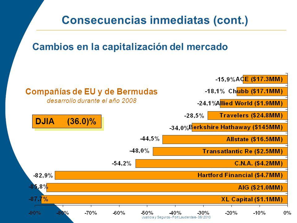 Justicia y Seguros - Fort Lauderdale- 06/ 2010 Consecuencias inmediatas (cont.) Fuente: Bloomberg Compañías de EU y de Bermudas desarrollo durante el año 2008 DJIA (36.0)% Cambios en la capitalización del mercado