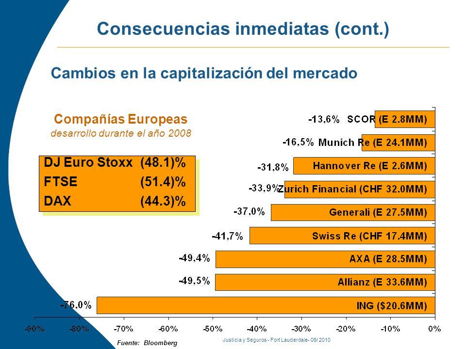 Justicia y Seguros - Fort Lauderdale- 06/ 2010 Consecuencias inmediatas (cont.) Fuente: Bloomberg Cambios en la capitalización del mercado DJ Euro Stoxx (48.1)% FTSE (51.4)% DAX (44.3)% DJ Euro Stoxx (48.1)% FTSE (51.4)% DAX (44.3)% Compañías Europeas desarrollo durante el año 2008