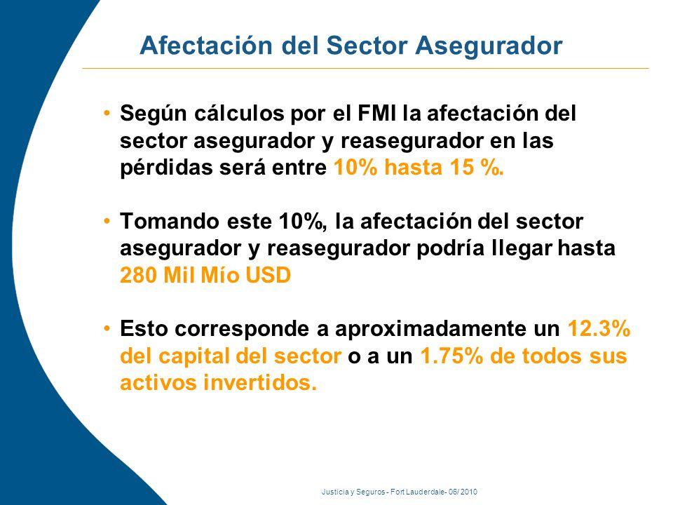 Justicia y Seguros - Fort Lauderdale- 06/ 2010 Afectación del Sector Asegurador Según cálculos por el FMI la afectación del sector asegurador y reasegurador en las pérdidas será entre 10% hasta 15 %.