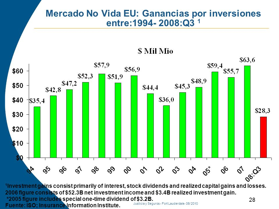 Justicia y Seguros - Fort Lauderdale- 06/ 2010 Mercado No Vida EU: Ganancias por inversiones entre:1994- 2008:Q3 1 1 Investment gains consist primarily of interest, stock dividends and realized capital gains and losses.